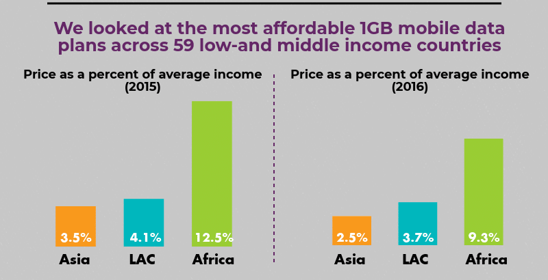 Price of 1GB of broadband data as percentage of average income